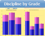 District Infractions by Grade and Gender